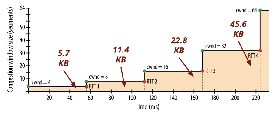 Проблемы скорости сайта