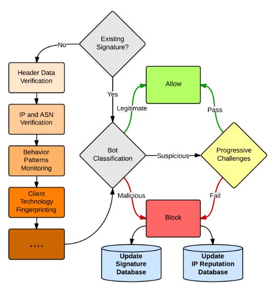 Классификация пользователей по агенту